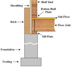 Foundation diagram